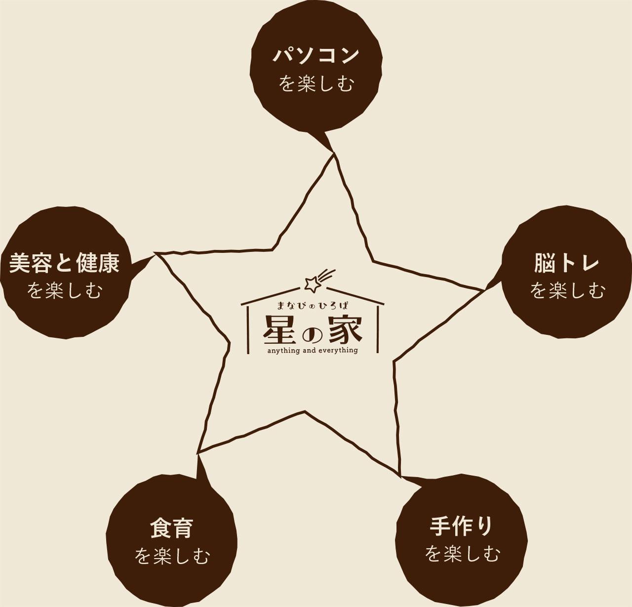 星の家5つのコンセプト